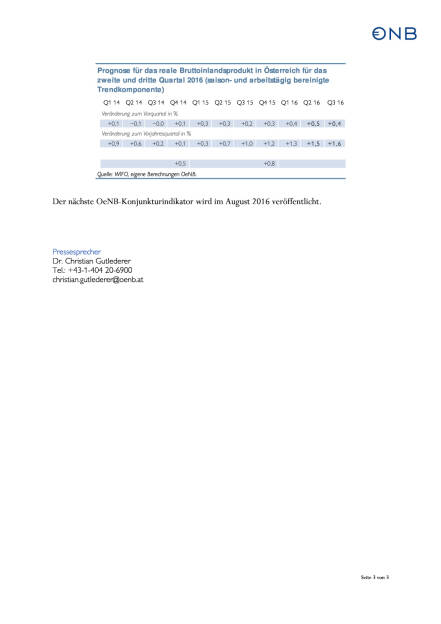 OeNB: Konjunkturerholung in Österreich, Seite 3/3, komplettes Dokument unter http://boerse-social.com/static/uploads/file_1050_oenb_konjunkturerholung_in_osterreich.pdf (12.05.2016)