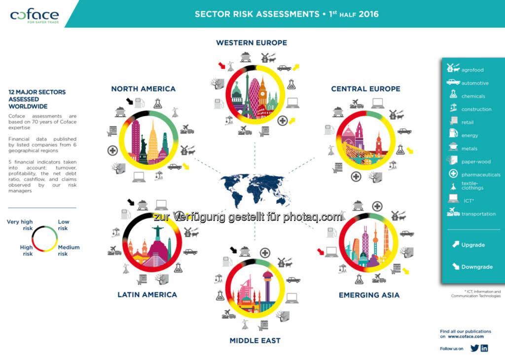 Coface Infografik Branchen Panorama : Abwärtsdruck auf Branchen : Kreditversicherer Coface erwartet keine Entspannung vor 2018 : Fotocredit: Coface, © Aussender (12.05.2016)