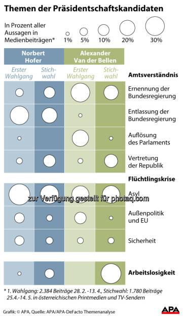 """Grafik """"Themen der Präsidentschaftskandidaten"""" : Analyse zur Bundespräsidentenwahl - Asyl auch im Stichwahlkampf Thema Nummer eins : Fotocredit: APA/Walter Longauer, © Aussender (19.05.2016)"""