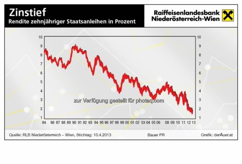 Zinstief (c) derAuer Grafik Buch Web (16.04.2013)
