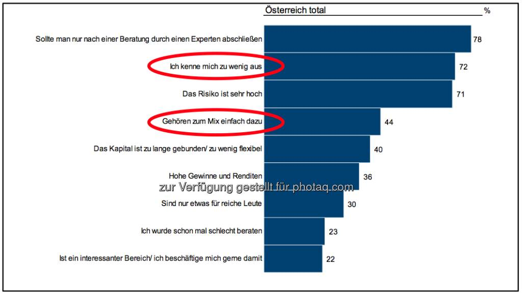 Ich kenne mich zu wenig aus mit Wertpapieren ..., siehe http://www.christian-drastil.com/2013/04/16/wertpapierwissen_oesterreicher_geben_sich_schulnote_befriedigend (c) Imas/Erste Bank/APA (16.04.2013)