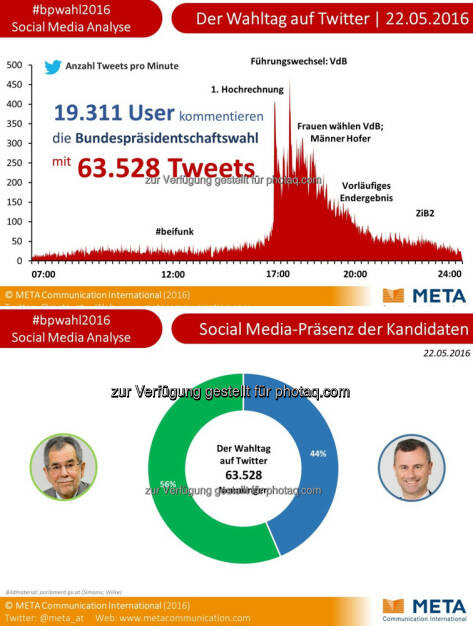 Grafiken BP-Wahl : Social Media-Analyse: 63.528 Tweets zur Wahl des Bundespräsidenten : Mehr als 19.311 User kommentierten den Wahltag auf Twitter : Fotocredit: Meta Communication International/Freissler, © Aussender (23.05.2016)
