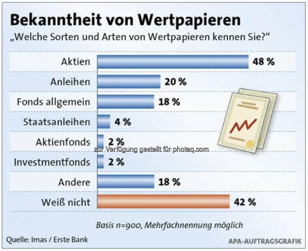 Welche Sorten von Wertpapieren kennen Sie?, siehe http://www.christian-drastil.com/2013/04/16/wertpapierwissen_oesterreicher_geben_sich_schulnote_befriedigend (c) Imas/Erste Bank/APA (16.04.2013)