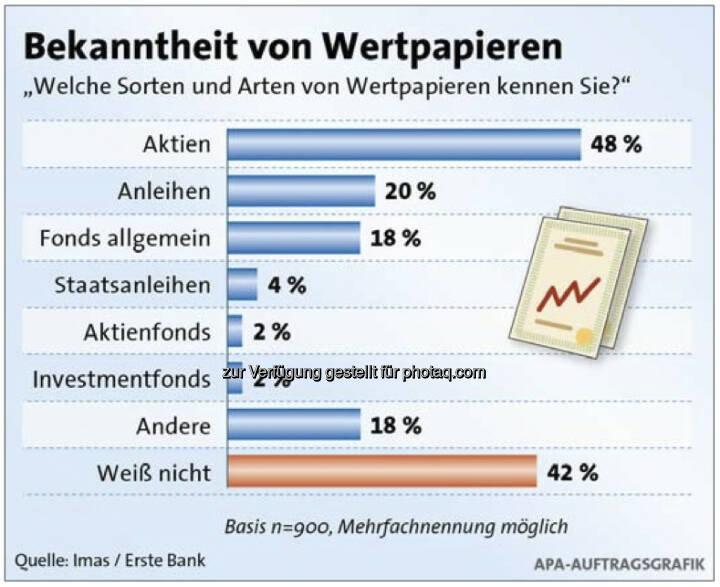 Welche Sorten von Wertpapieren kennen Sie?, siehe http://www.christian-drastil.com/2013/04/16/wertpapierwissen_oesterreicher_geben_sich_schulnote_befriedigend (c) Imas/Erste Bank/APA