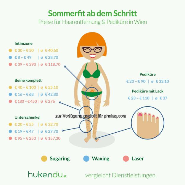 """Grafik """"Sommerfit ab dem Schritt"""" : Kosten für Haarentfernung und Pediküre 2016 in Wien : Fotocredit: hukendu.at, © Aussender (31.05.2016)"""