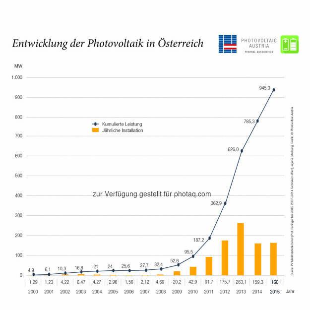 """Grafik """"Entwicklung der Photovoltaic in Österreich : Ausbaumenge 2015 gehalten : Fotocredit: Photovoltaic Austria, © Aussender (02.06.2016)"""