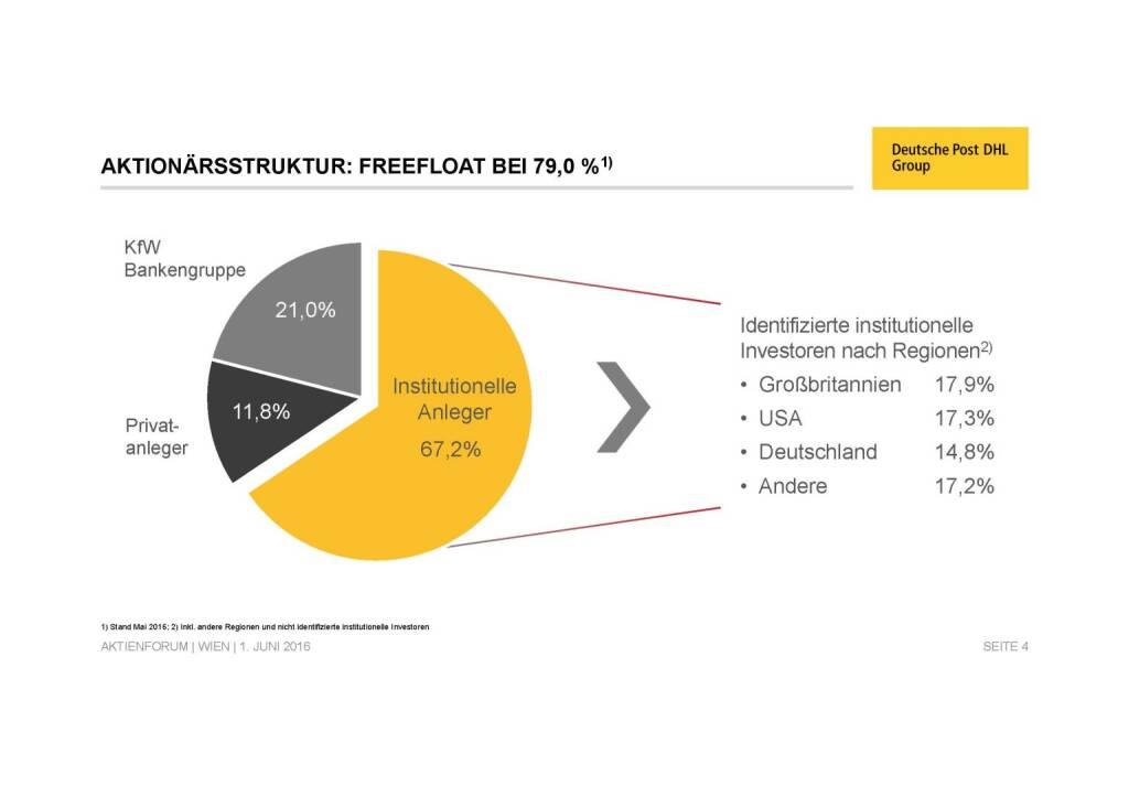 Deutsche Post - Aktionärsstruktur (02.06.2016)