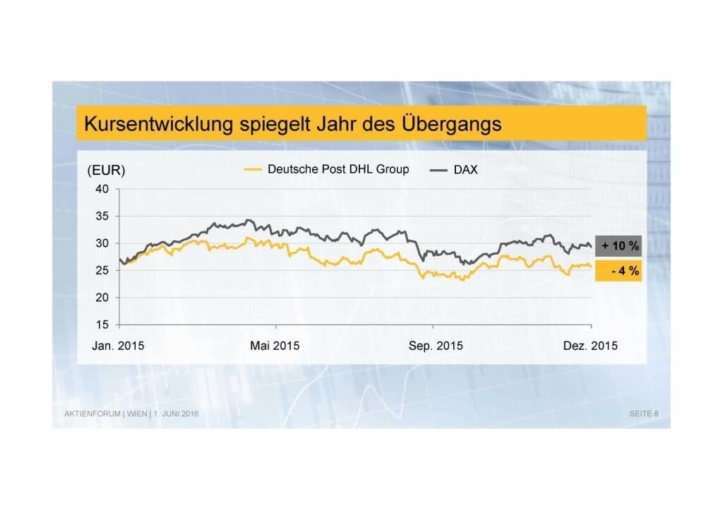 Deutsche Post - Kursentwicklung (02.06.2016)