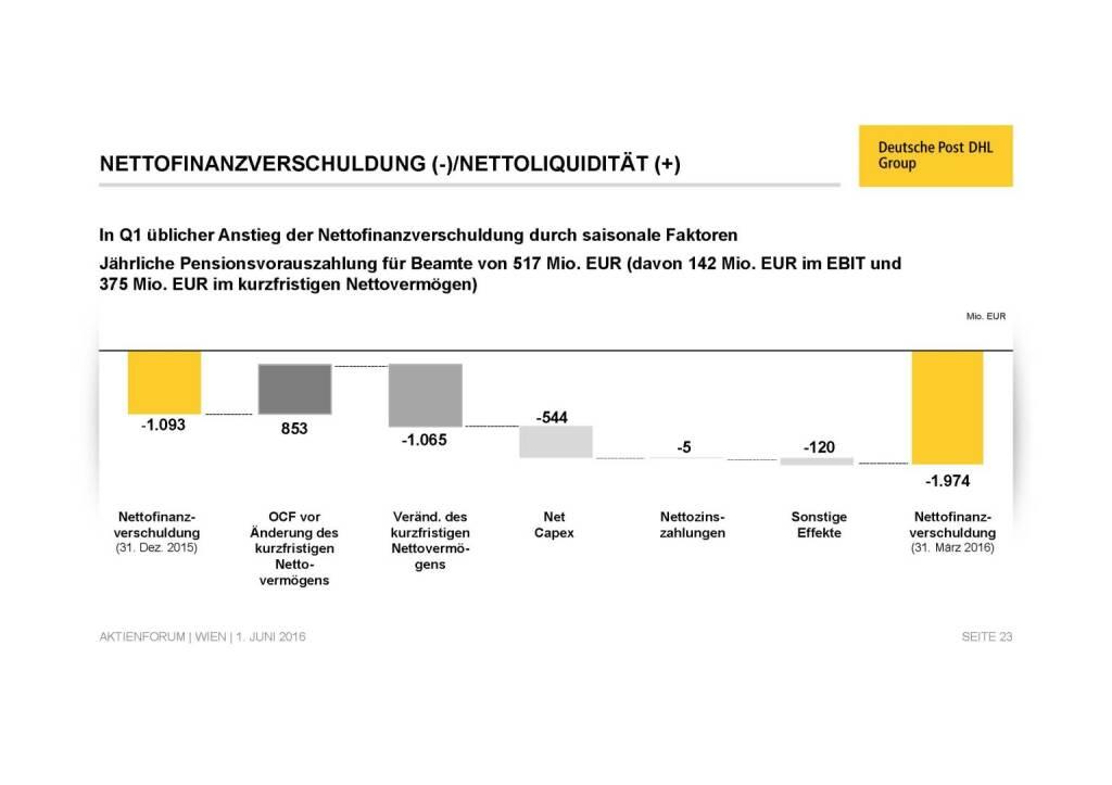 Deutsche Post - Nettofinanzverschuldung (02.06.2016)