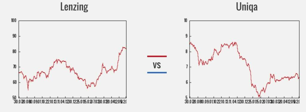 Lenzing vs. Uniqa (03.06.2016)