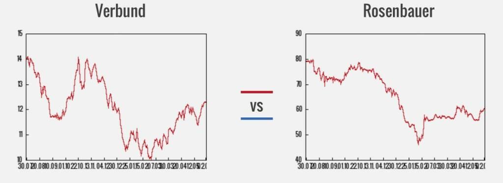 Verbund vs. Rosenbauer (03.06.2016)