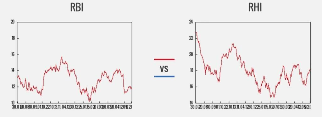 RBI vs. RHI (03.06.2016)