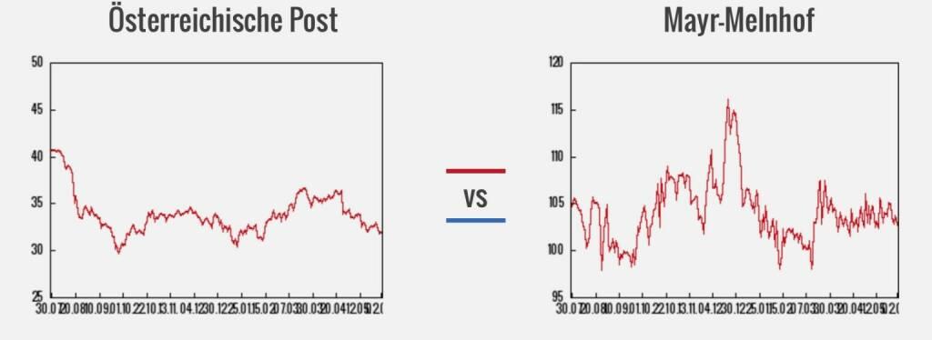 Post vs. Mayr-Melnhof (03.06.2016)
