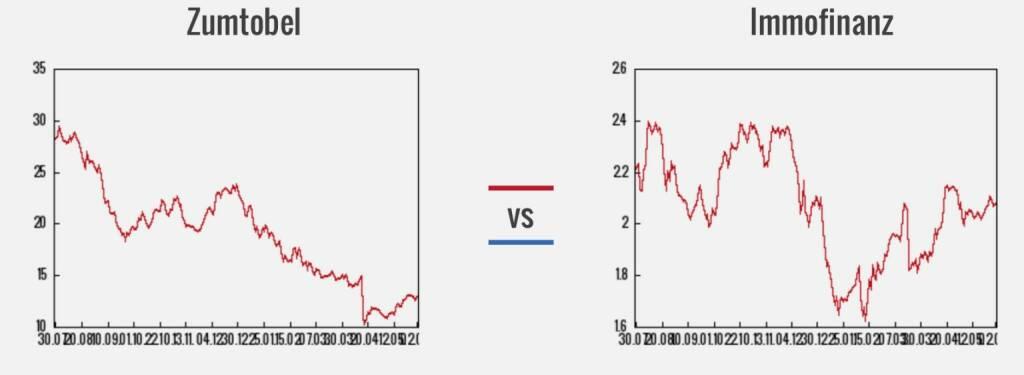 Zumtobel vs. Immofinanz (03.06.2016)
