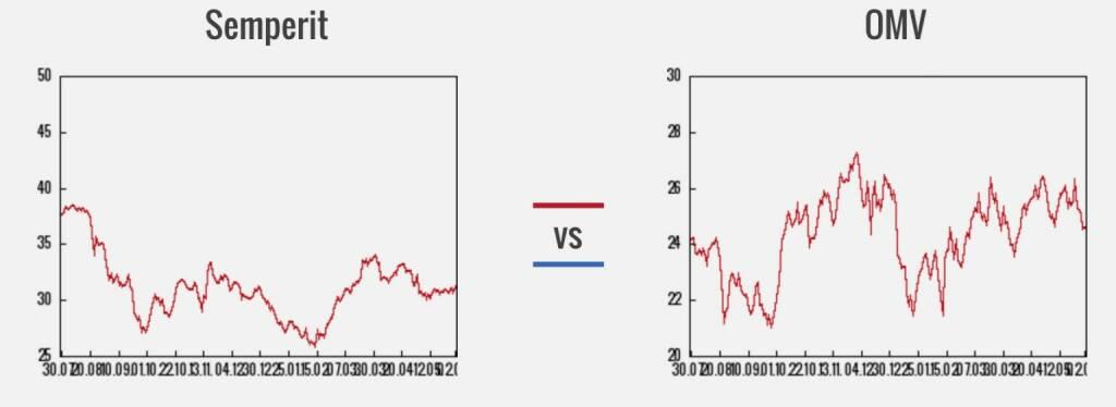 Semperit vs. OMV (03.06.2016)