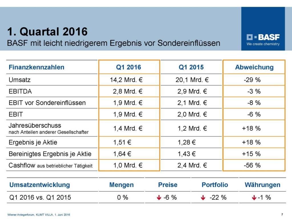 BASF - 1. Quartal 2016 (06.06.2016)