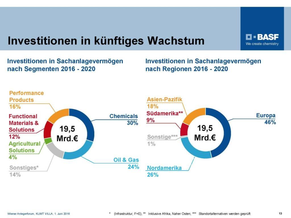 BASF - Investitionen in künftiges Wachstum (06.06.2016)