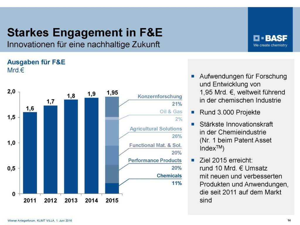 BASF - Starkes Engagement in F&E (06.06.2016)