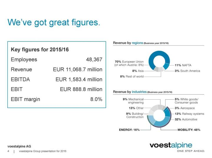 voestalpine - We've got great figures