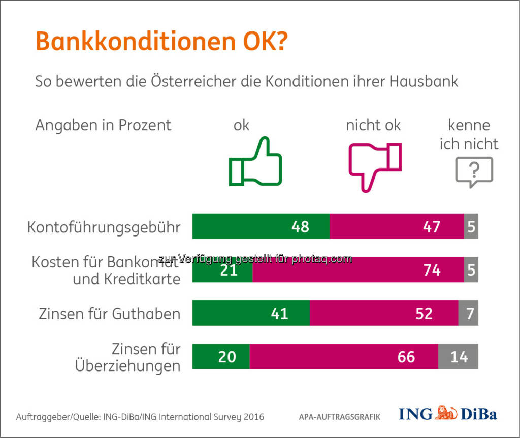 "Grafik ""Bankkonditionen OK?"" : Fotocredit: ING-DiBa/ING International Survey 2016, © Aussender (07.06.2016)"