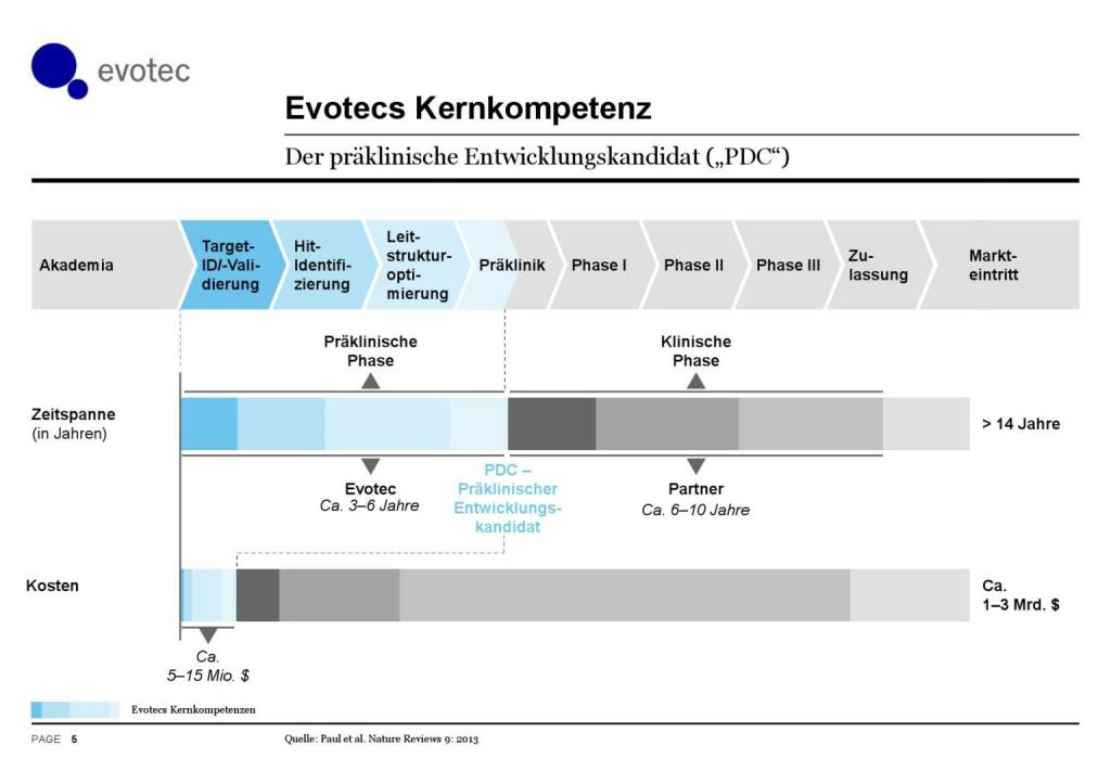 Evotec - Kernkompetenz (07.06.2016)