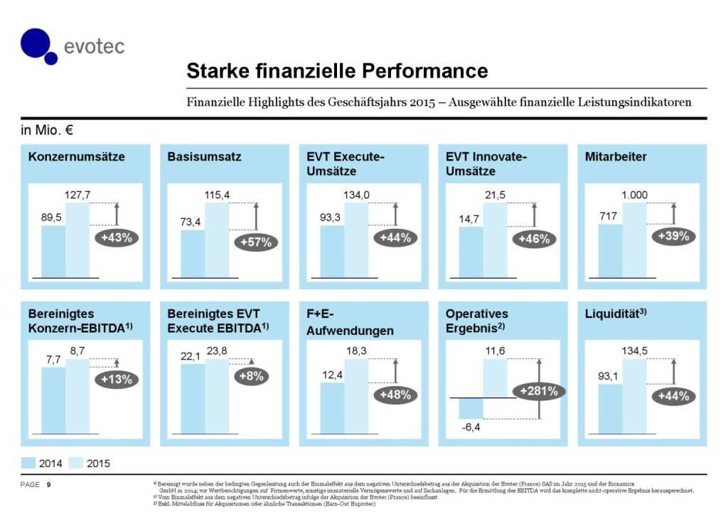 Evotec - Starke finanzielle Performance (07.06.2016)