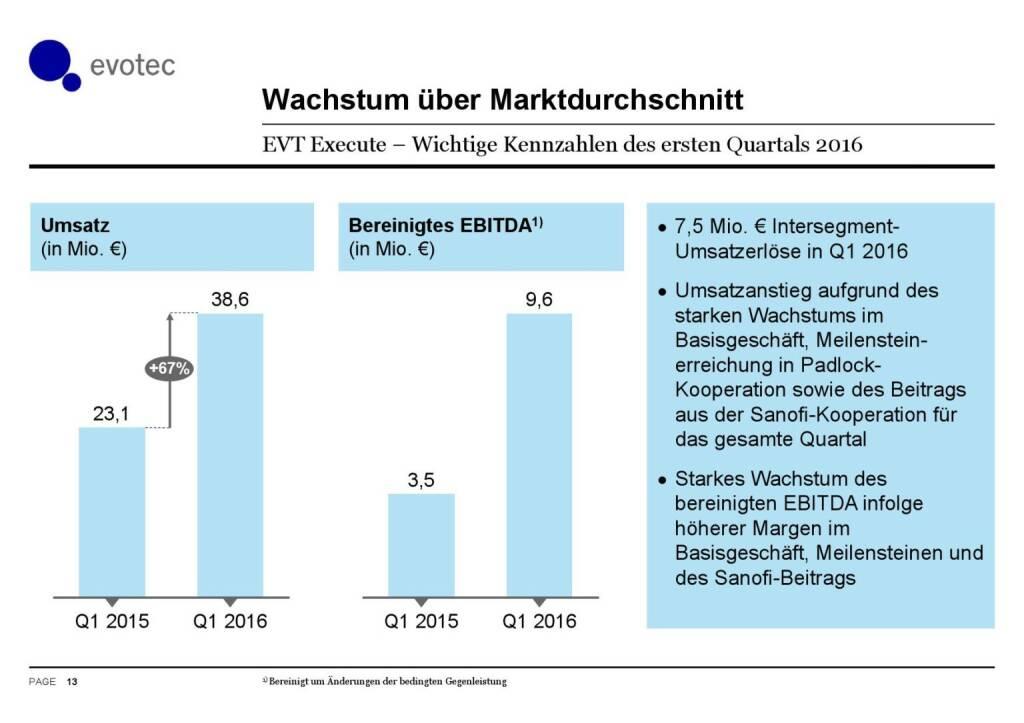 Evotec - Wachstum über Marktdurchschnitt (07.06.2016)