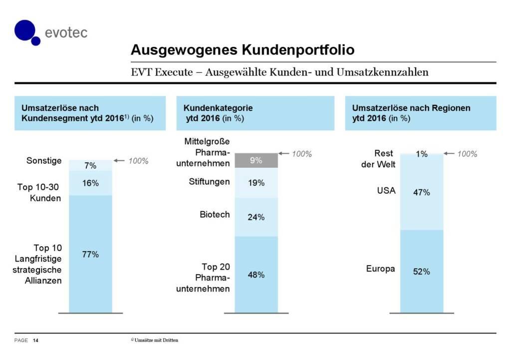 Evotec - Ausgewogenes Kundenportfolio (07.06.2016)