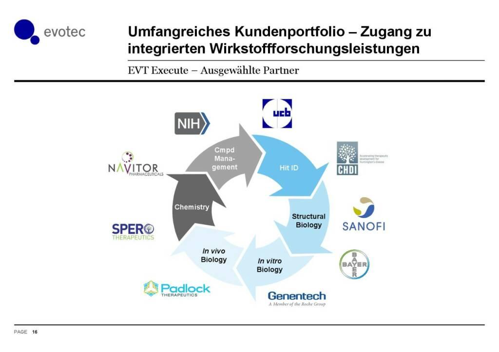 Evotec - Kundenportfolio (07.06.2016)