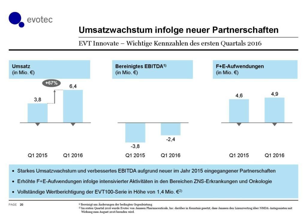 Evotec - Umsatzwachstum (07.06.2016)