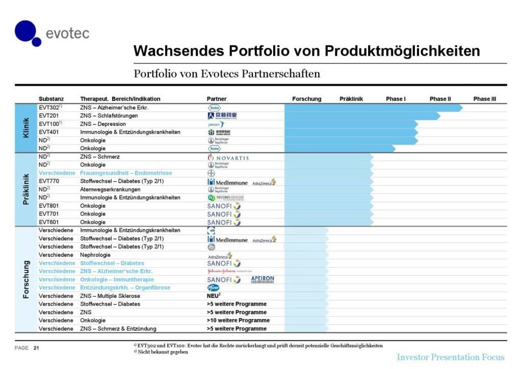 Evotec - Wachsendes Portfolio (07.06.2016)