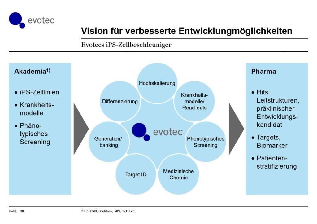 Evotec - Vision für verbesserte Entwicklungsmöglichkeiten (07.06.2016)
