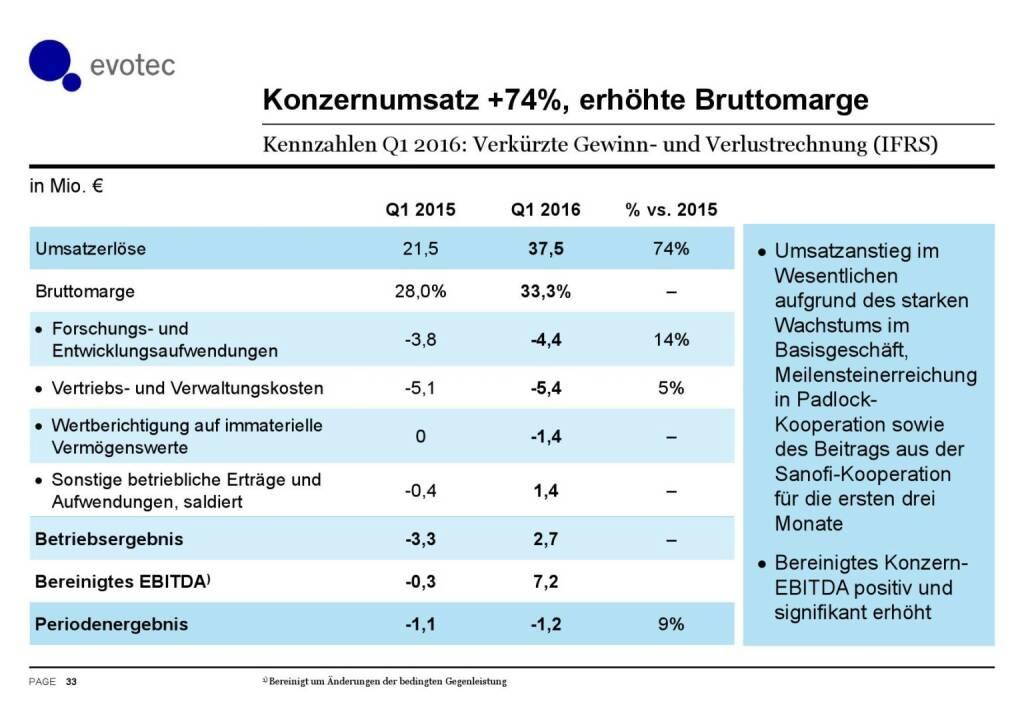 Evotec - Konzernumsatz +74% (07.06.2016)