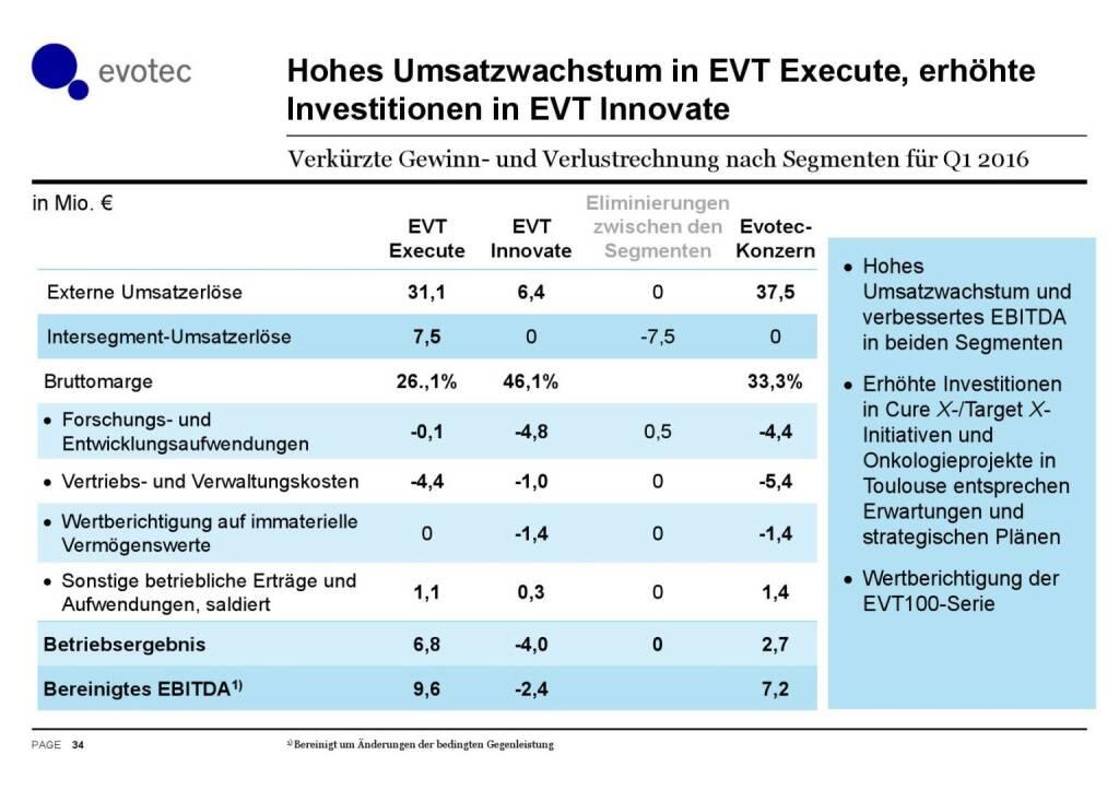 Evotec - Hohes Umsatzwachstum in EVT Execute (07.06.2016)