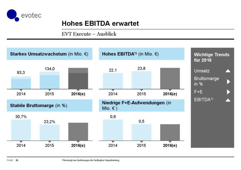 Evotec - Hohes EBITDA erwartet (07.06.2016)