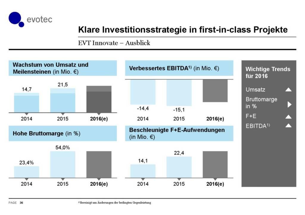 Evotec - Klare Investitionsstrategie (07.06.2016)
