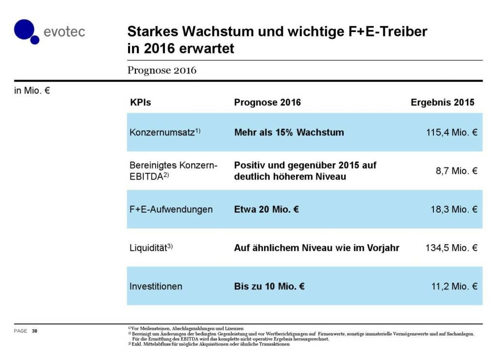 Evotec - Starkes Wachstum und wichtige F+E-Treiber  (07.06.2016)