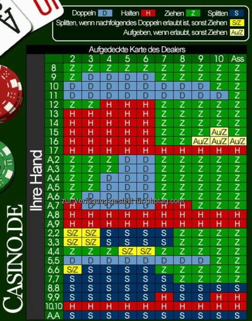 Blackjack Strategiediagramm-Rechner : Casino.de führt einen innovativen Blackjack Strategiediagramm-Rechner ein : Fotocredit: Casino.de, © Aussender (09.06.2016)