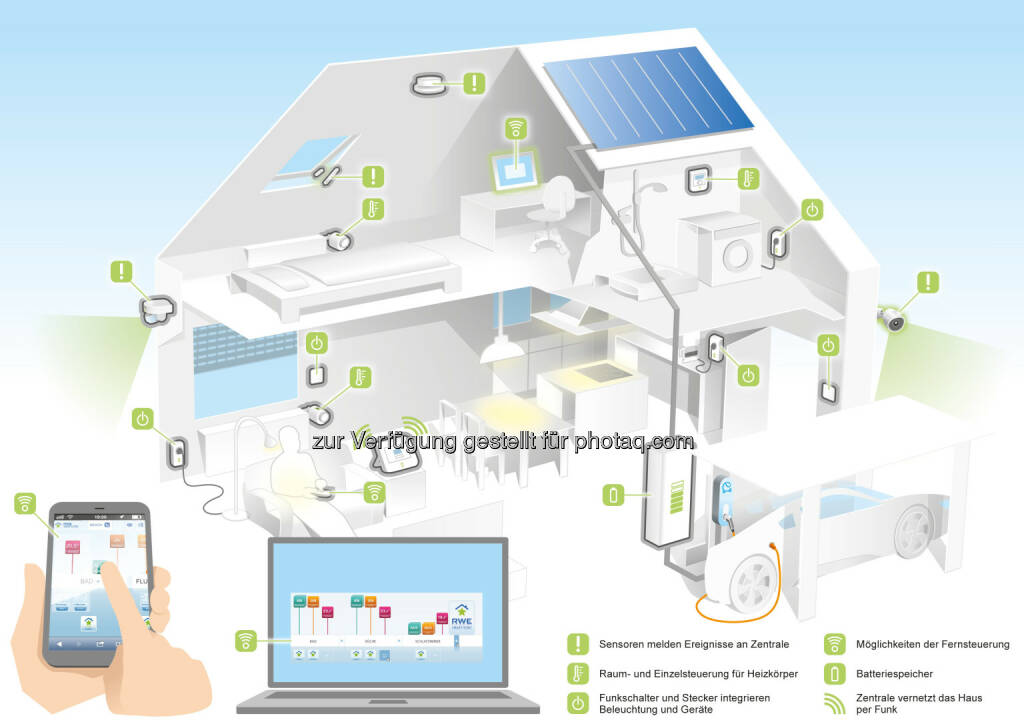 "Grafik ""RWE SmartTechnology"" : RWE verknüpft Sonnenstrom mit Elektroauto : Fotocredit: RWE Effizienz, © Aussender (14.06.2016)"
