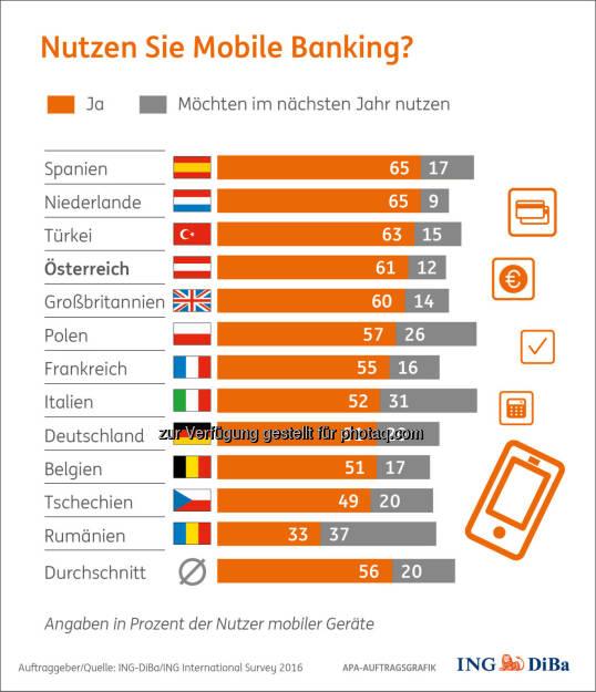 Grafik Nutzen Sie Mobile Banking? : Umfrage im Auftrag der ING-DiBa : Beim Mobile Banking sind die Österreicher auf den Geschmack gekommen : Die Zahl der Nutzer ist von 48% auf ganze 61% angesprungen – eine Entwicklung, so beachtlich wie in keinem anderen der 13 untersuchten europäischen Länder : Fotocredit: ING-DiBa/ING International Survey 2016, © Aussender (14.06.2016)
