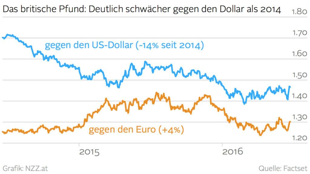 Das britische Pfund: Deutlich schwächer gegen den Dollar als 2014  (Grafik von http://www.nzz.at) (22.06.2016)
