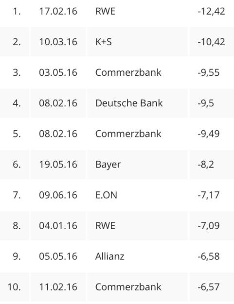 Die zehn schlimmsten Kursvorfälle im DAX 2016 - vor dem 24.6. ... (24.06.2016)