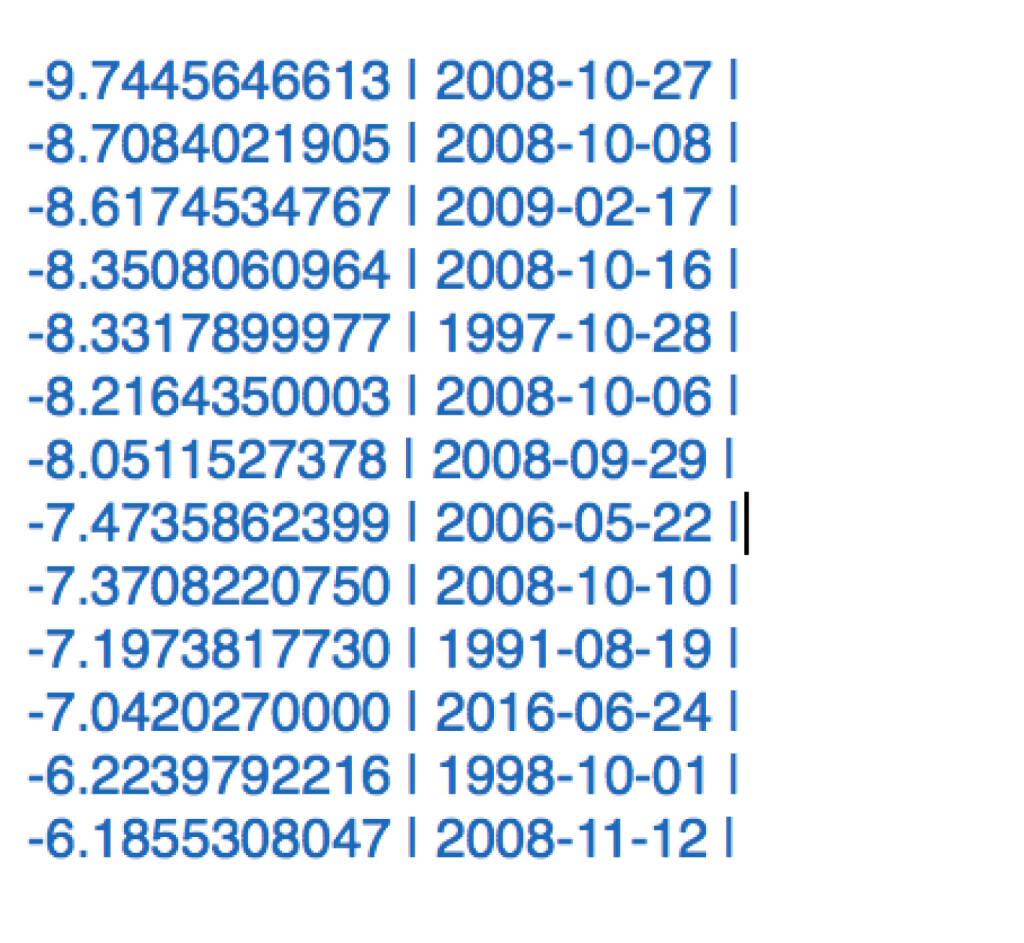 ATC mit dem grössten Tagesverlust seit 17.2.2009 (24.06.2016)