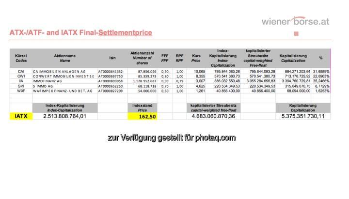 IATX-Settlement, April 2013 (c) Wiener Börse