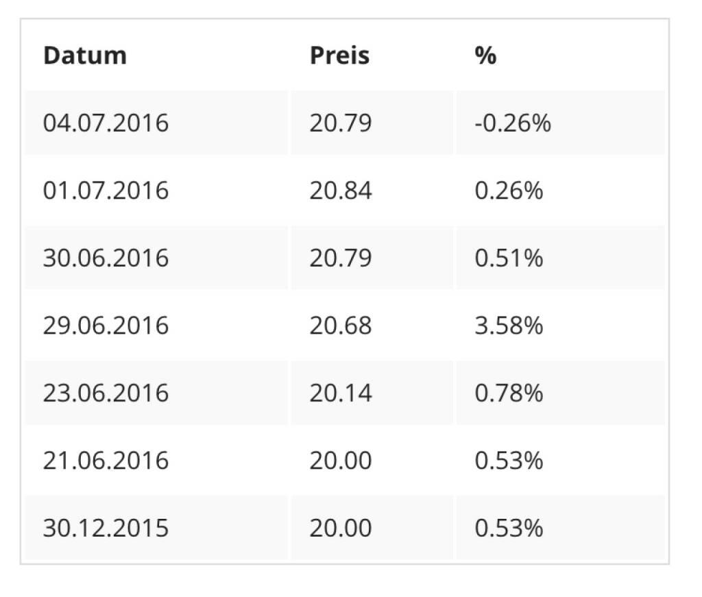 7x hat die Buwog bisher bei grösser/gleich 20 Euro geschlossen (04.07.2016)