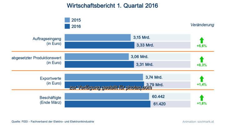 Grafik Wirtschaftsbericht der Elektro- und Elektronikindustrie Q1 2016: Fotocredit: Sovimark/FEEI