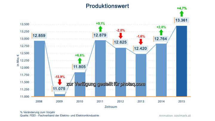 Grafik Produktionswert: Produktion um 4,7 Prozent auf Rekordhoch gewachsen : Fotocredit: Sovimark/FEEI