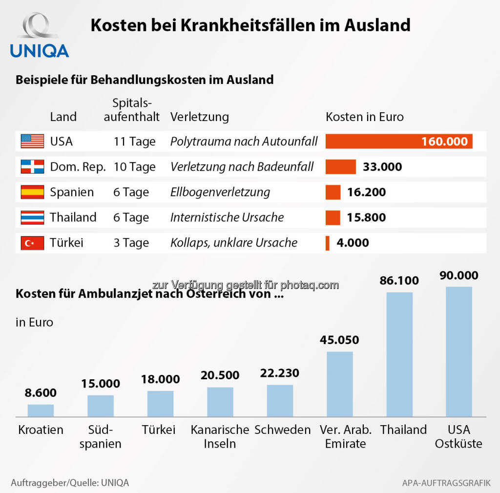 Grafik Kosten bei Krankheitsfällen im Ausland : Fotocredit: Uniqa/APA-Auftragsgrafik, © Aussender (06.07.2016)