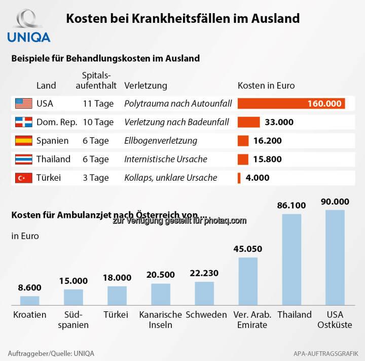Grafik Kosten bei Krankheitsfällen im Ausland : Fotocredit: Uniqa/APA-Auftragsgrafik