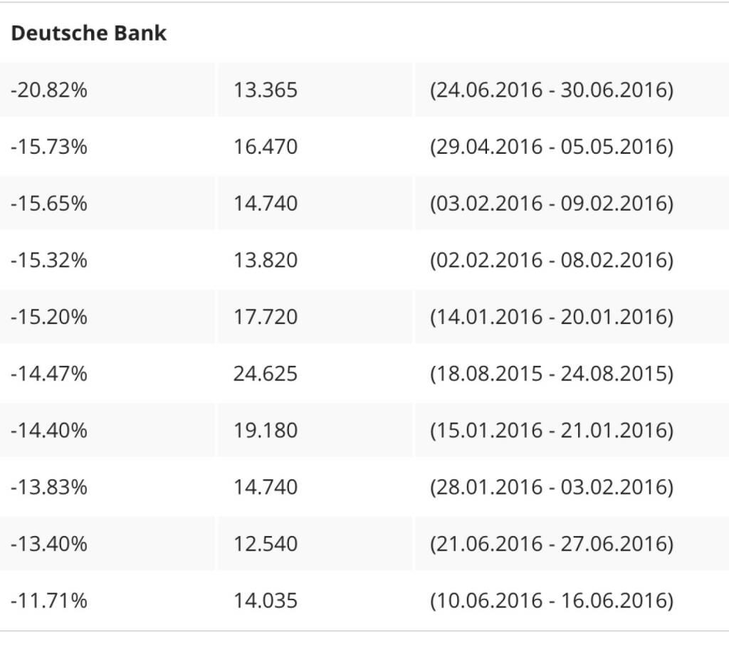 5-Tages-Verluste der Deutsche Bank (06.07.2016)
